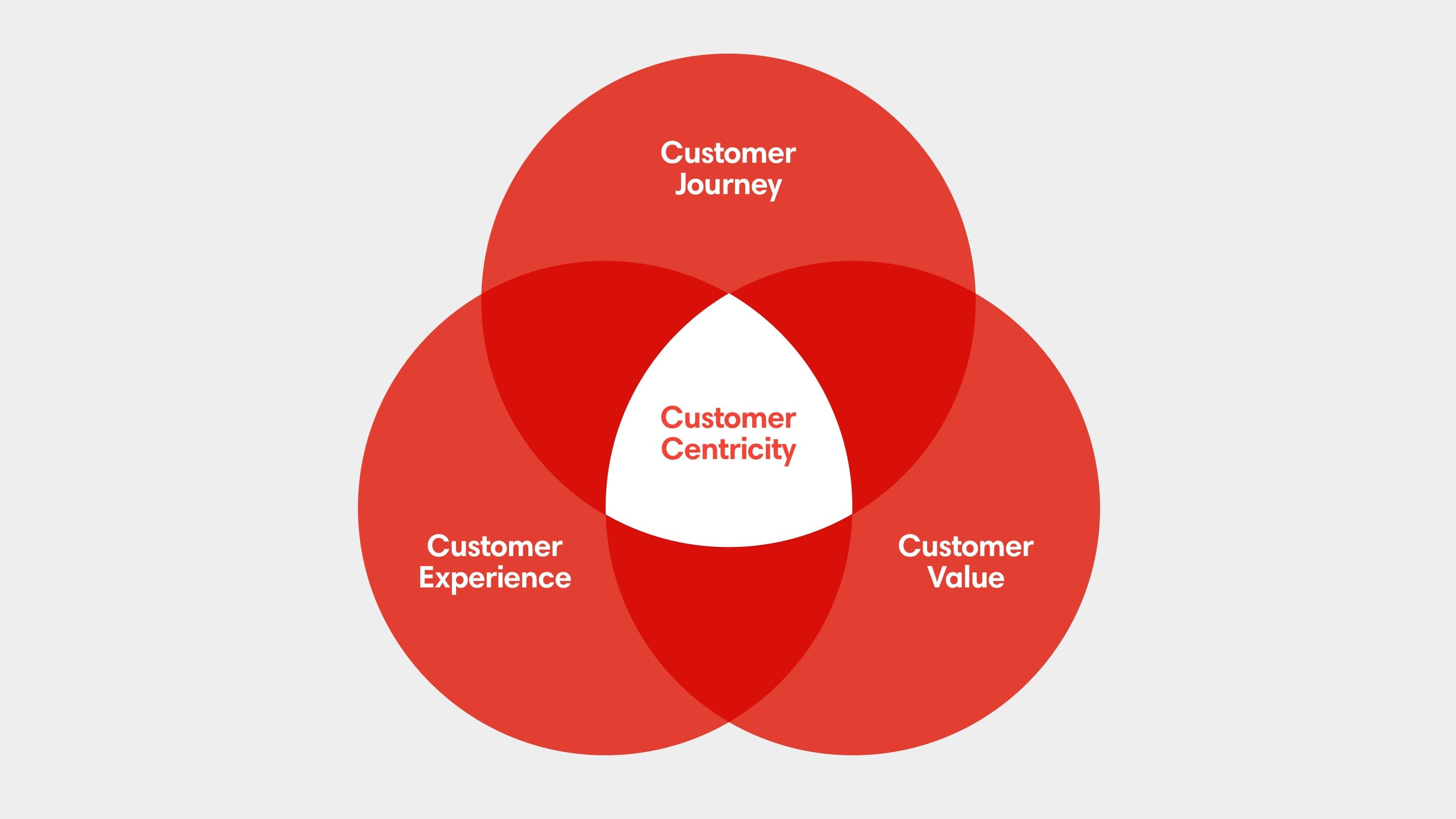 3 stages of customer centric marketing