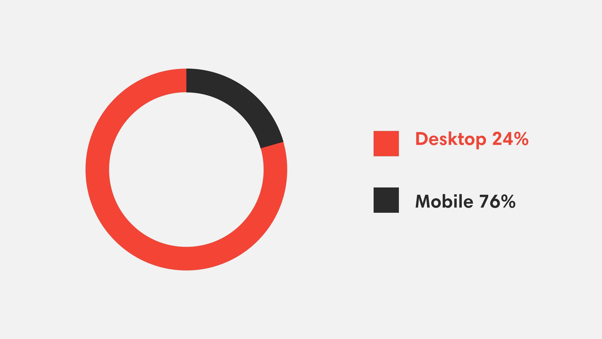 Google's mobile-first algorithm